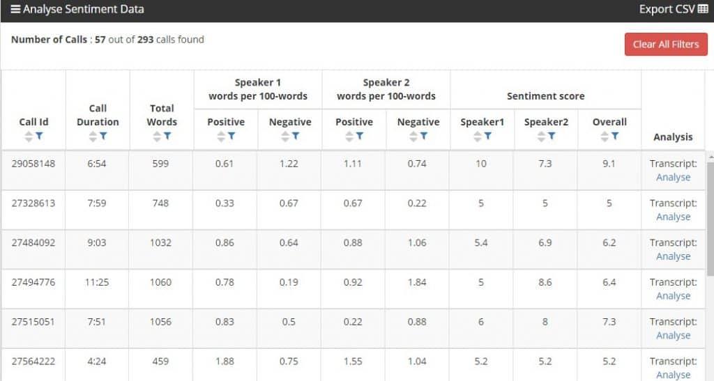 Analyse Sentiment Data image